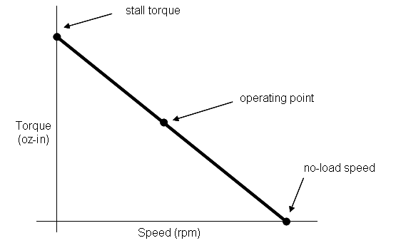 2 simple methods to choose motors for wheel drive robots for Electric motor torque curve