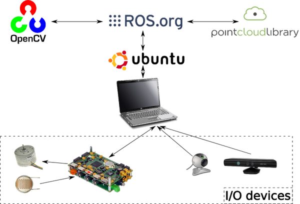 Examples of ROS and Raspberry Pi [image source]