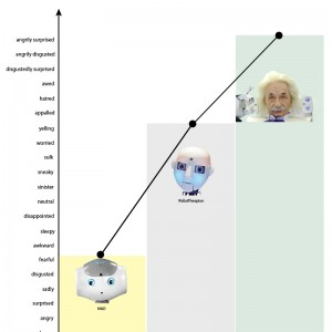 Humanoid robot head 21 emotions