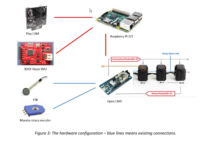 fig 3 hardware configuration