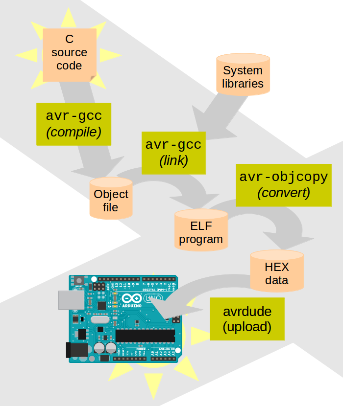 From C code to Arduino board with avr-gcc (image source)