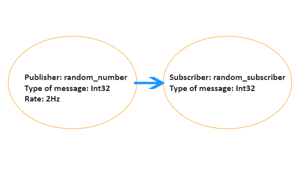 A node scheme that contains the names of the two nodes, the type of data sent / received, and the data sending rate.