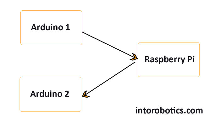 How To use rosserial with Two Arduinos and Raspberry Pi