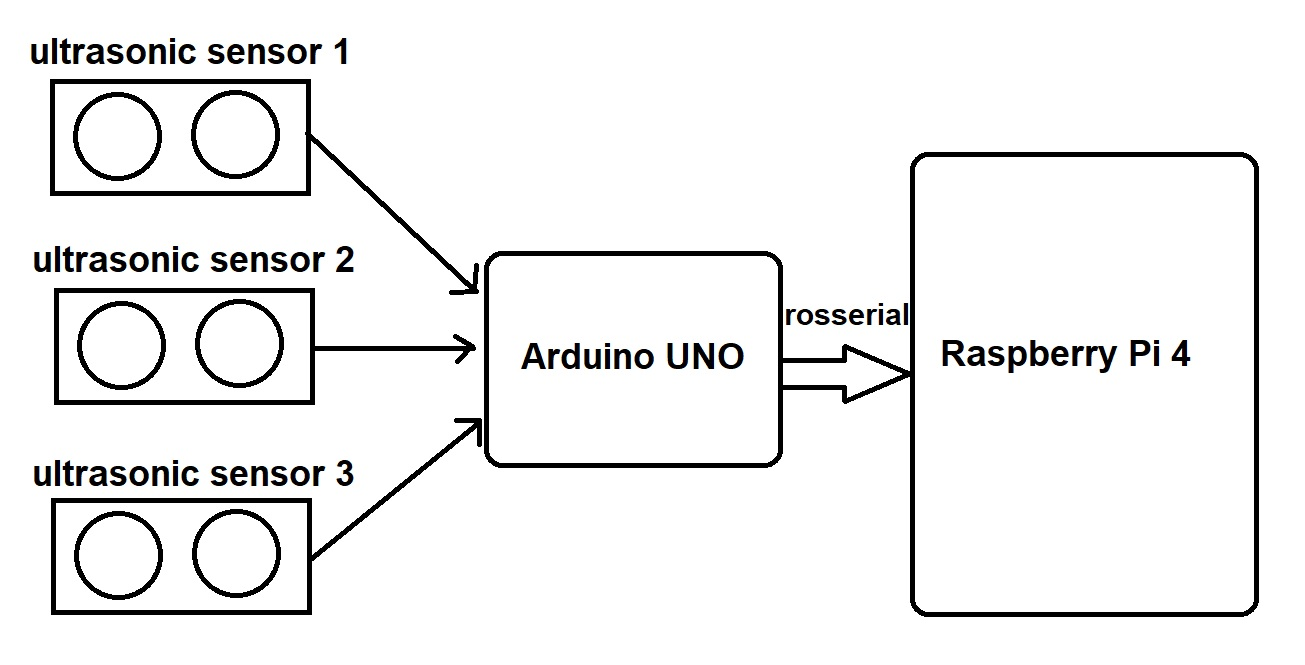 Data-flow diagram between sensors, Arduino and Raspberry Pi